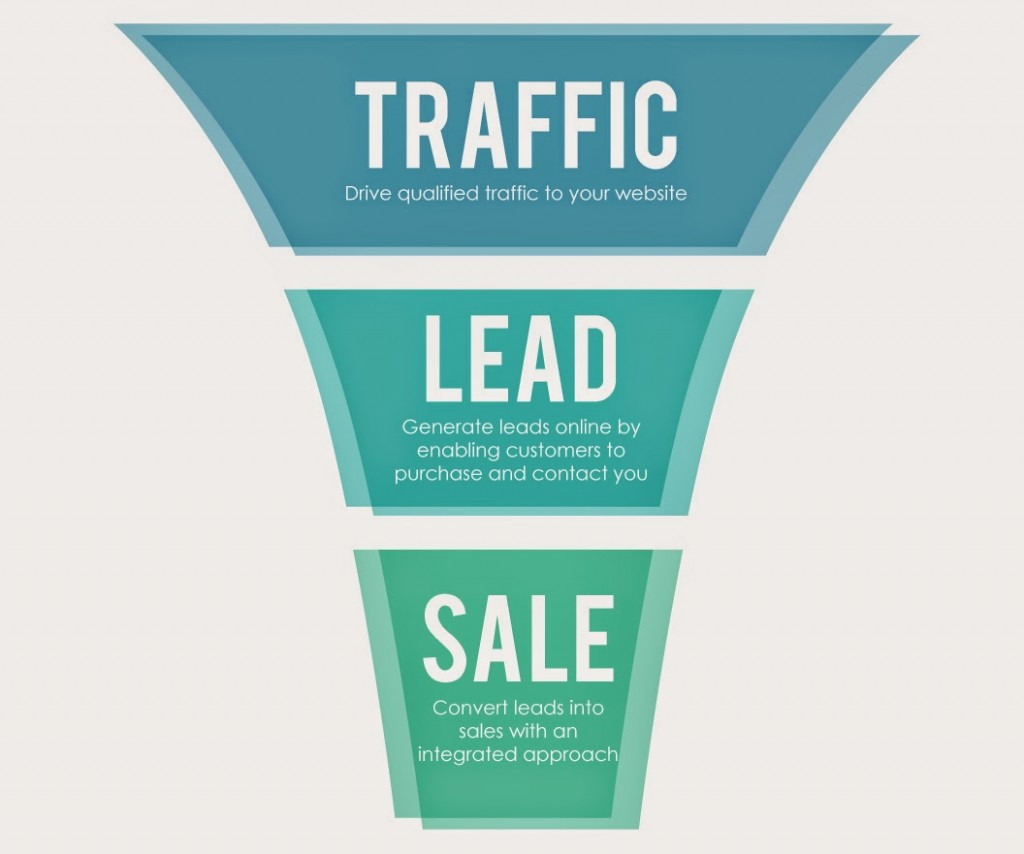 Web Sales Funnel diagram