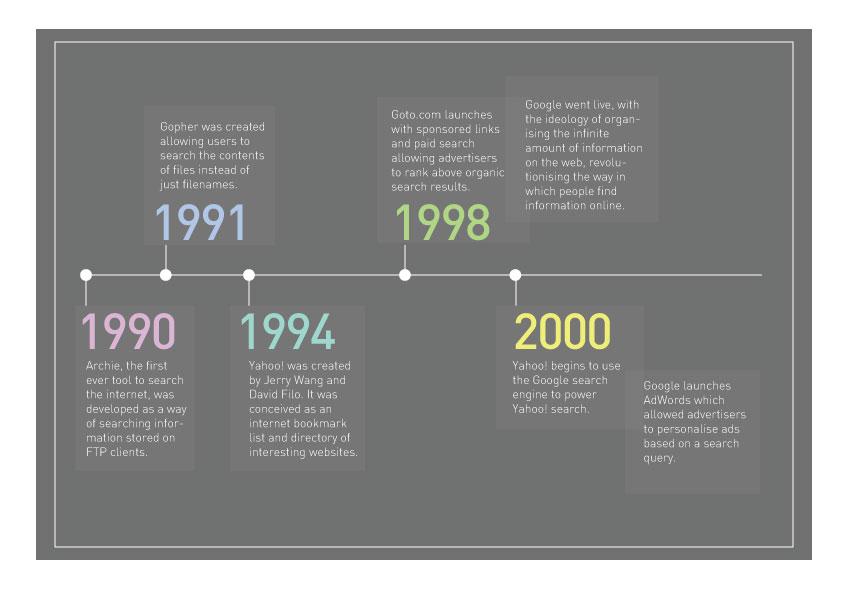 Search engine evolution timeline