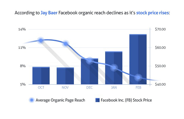 Jay Baer's Facebook Organic Reach and Stock Price comparison graph