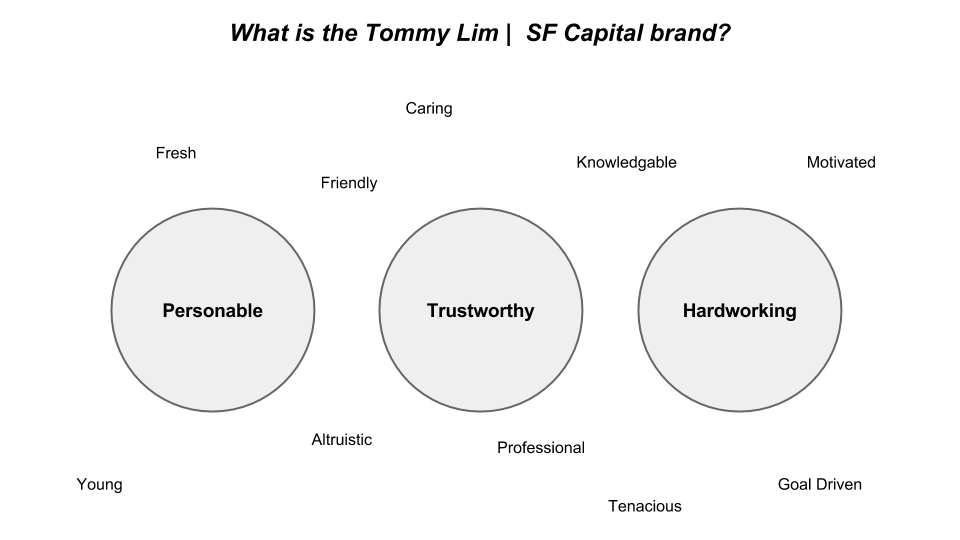 Tommy Lim | SF Capital brand values diagram