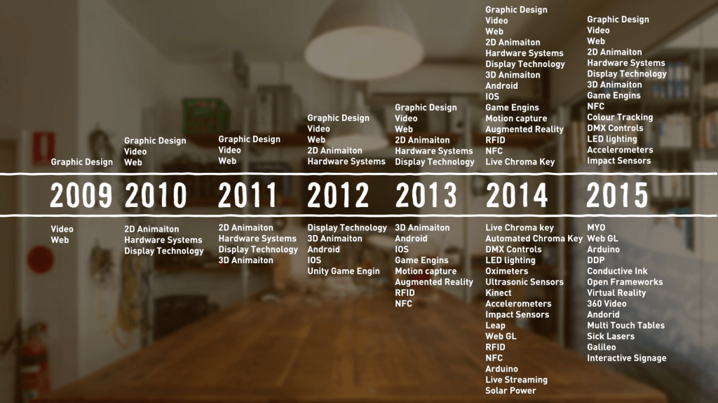 Technology Advancements per year graph
