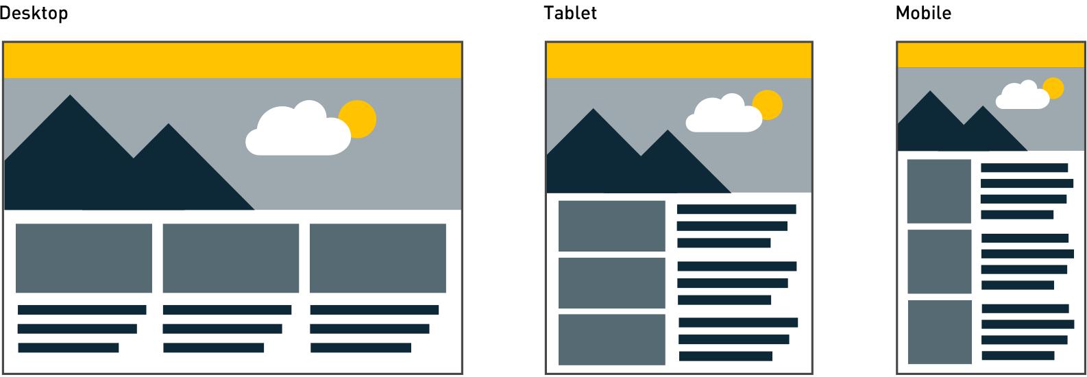 Web design comparison of Desktop, Tablet and Mobile