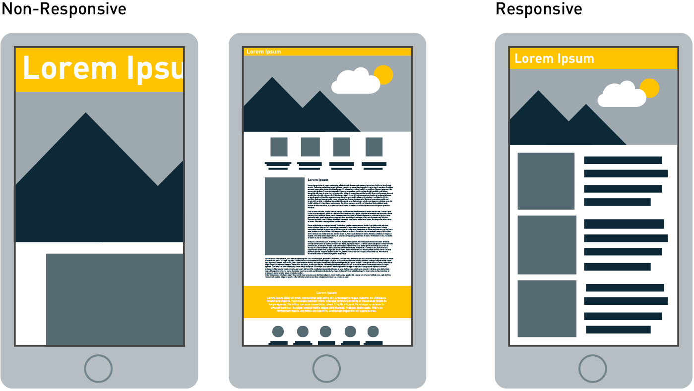 Responsive vs Non-Responsive webpages on animated smart phone
