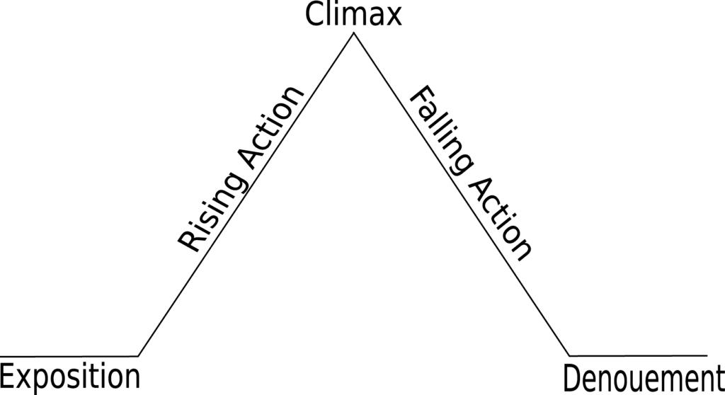Freytags Pyramid Diagram