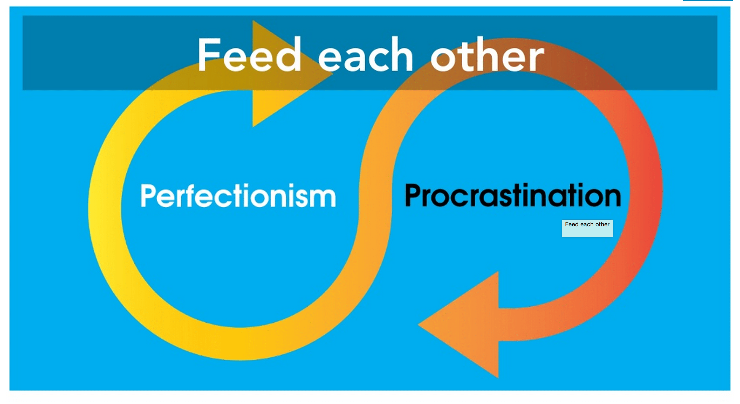 perfectionism and procrastination diagram feeding into eachother