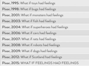 Pixar 'feelings' timeline