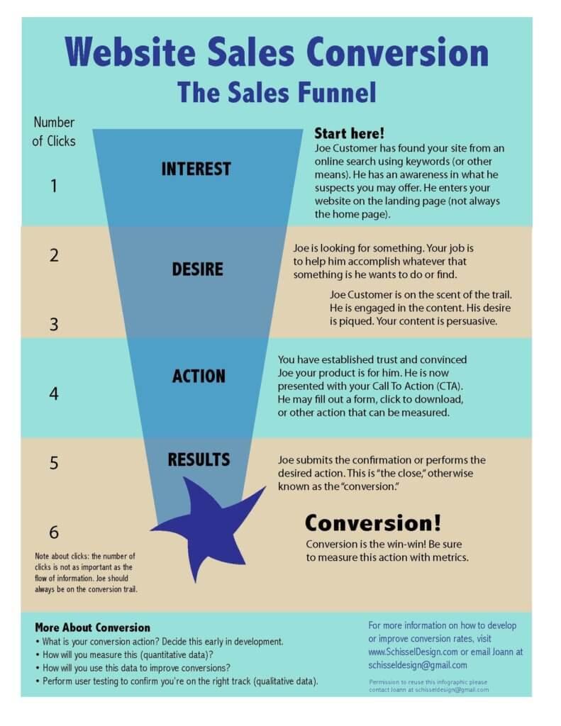 Website sales conversion funnel description