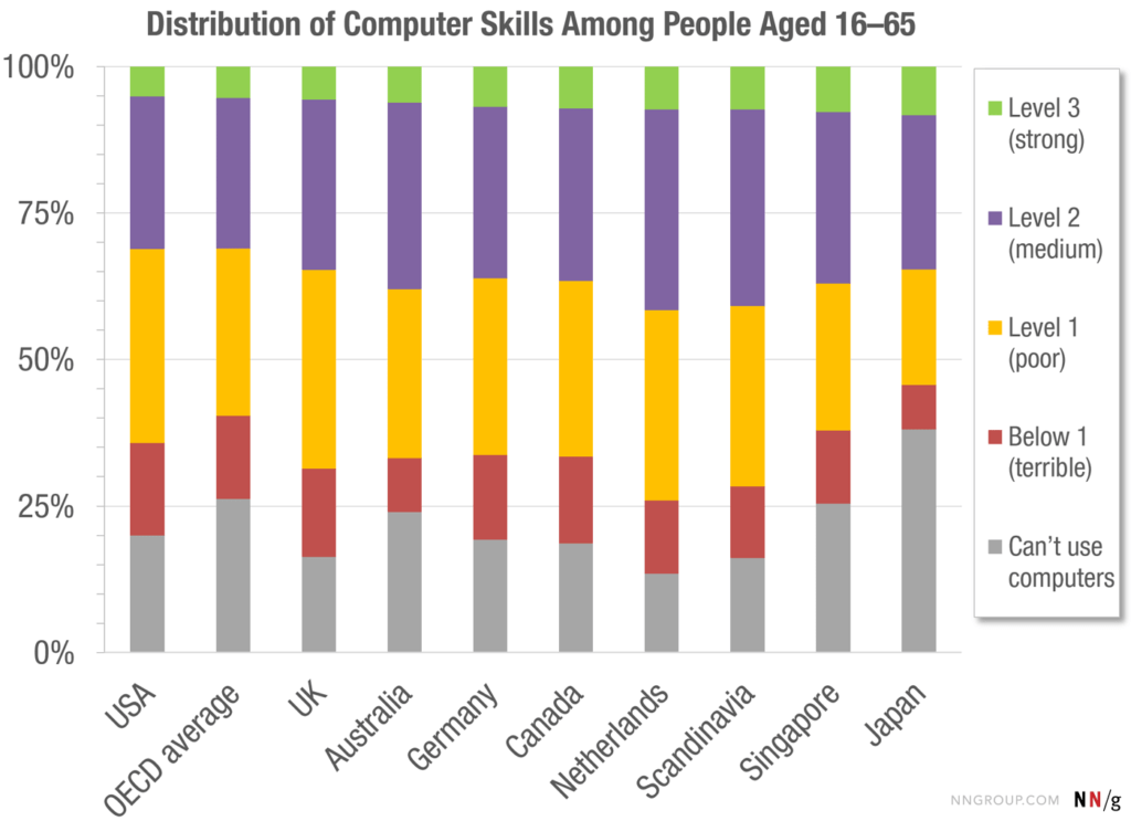 Graph showing computer skills levels by country