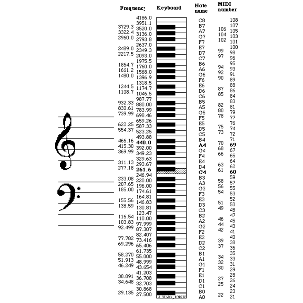 Chart illustrates how notes on a keyboard correspond to MIDI numbers and frequency in Hz.